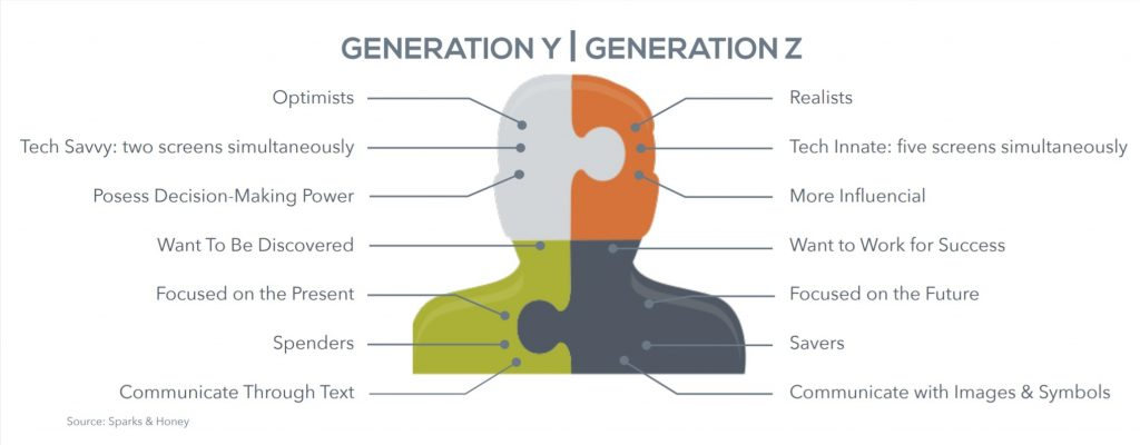 Millennials vs. Gen Z comparison infographic